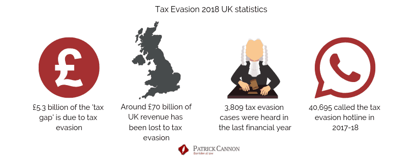 Key tax Evasion Statistics 2018 - Patrick Cannon Tax Barrister