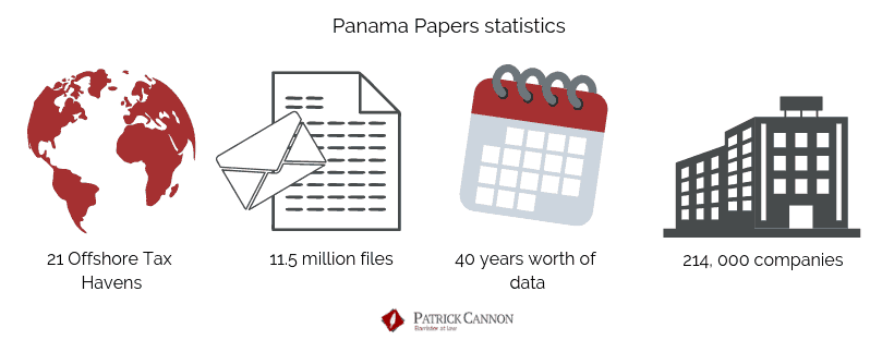 Panama Papers statistics - Patrick Cannon