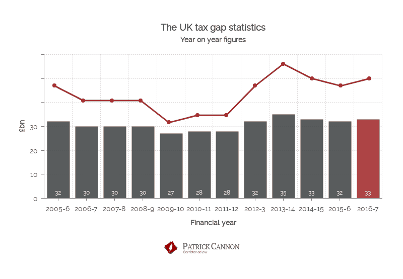 Tax Gap statistics UK 2005 - 2017 - Patrick Cannon