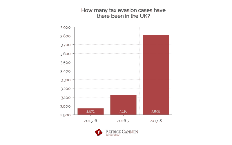 Tax Evasion cases in the U.K - Patrick Cannon