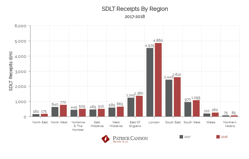 SDLT receipts by region graph